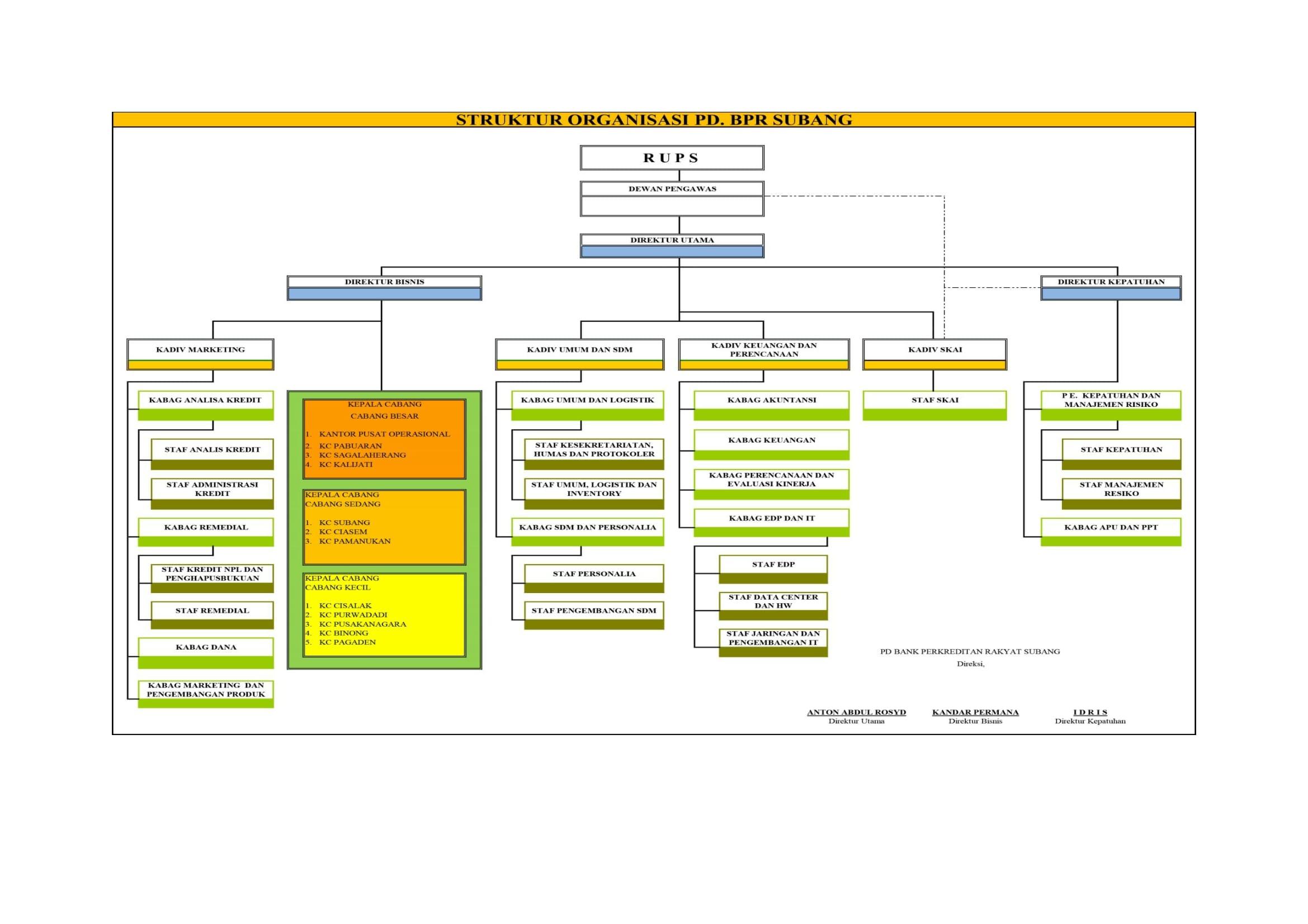 Struktur Org PD. BPR Subang 2018 Pusat